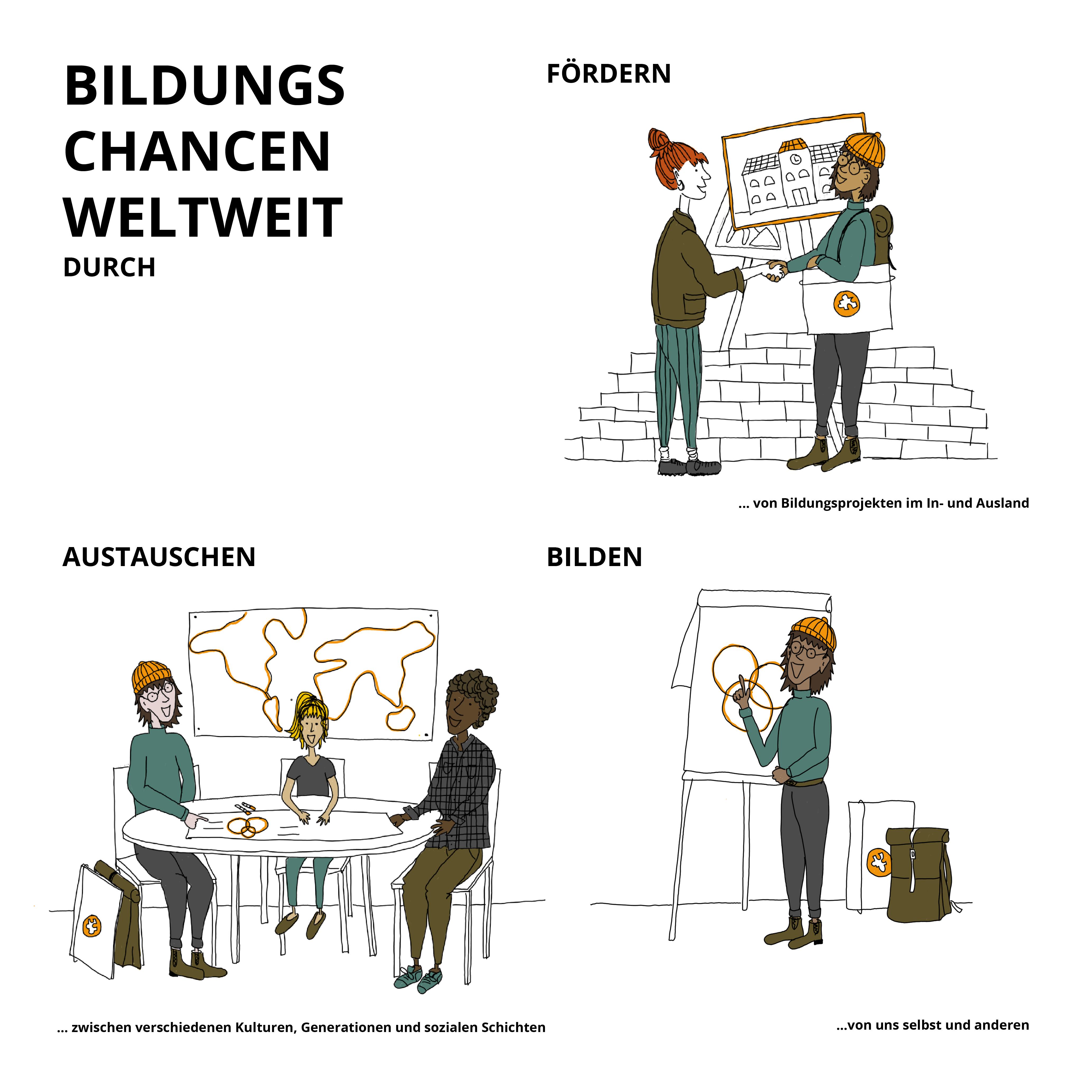 """Grafik mit Text """"Bildungschancen weltweit dürch Fördern, Austauschen:Bilden"""""""