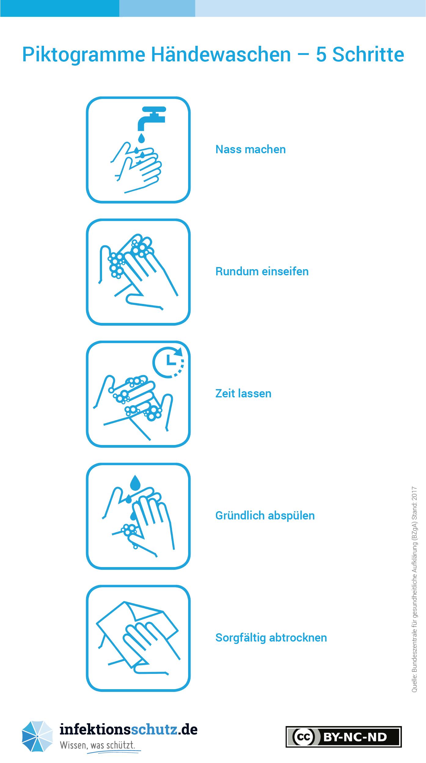 Abbildung: Bundeszentrale für gesundheitliche Aufklärung (BZgA), www.infektionsschutz.de, CC BY-NC-ND