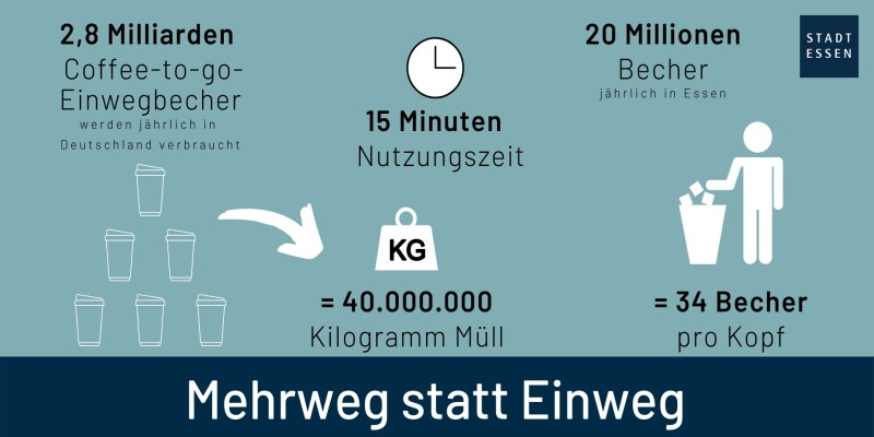 Grafik: Mehrweg statt Einweg