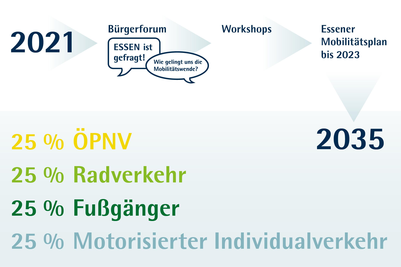 Infografik Mobilitaetswende Zeitstrahl: 2020 Bügerforum, Workshops, Essener Mobilitätsplan bis 2022 2035 25%ÖPNV, Radverkehr, Fußgänger, Motorisierter Individualverkehr