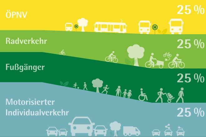 Infografik: Mobilitaetswende, vier farbige Streifen übereinander die nach rechts jeweils 25% der Fläche ausfüllen. 25%ÖPNV, Radverkehr, Fußgänger, Motorisierter Individualverkehr