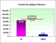 Grafik Ergebnis Bürgerentscheid 2001