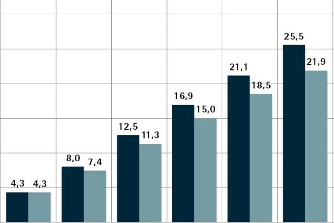 Grafik: Wahlbeteiligung Oberbürgermeisterwahl 2015