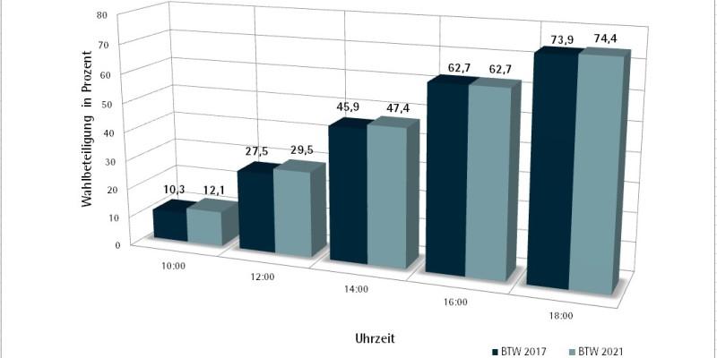 Zweistündliche Wahlbeteiligung bei Bundestagswahlen
