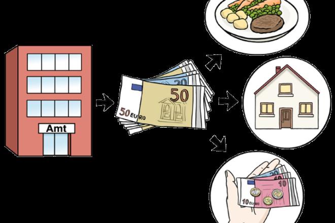 Zeichnung: Sie sehen ein Amts - Gebäude. Ein Pfeil deutet vom Amt auf mehrere Geldscheine. Das ist Geld für Essen und Trinken. Und für die Miete.