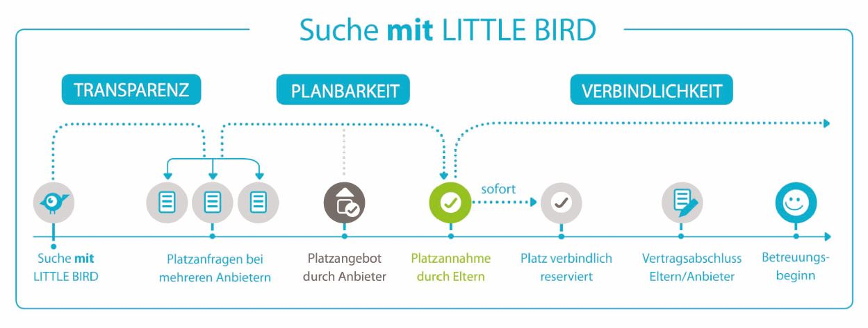 Grafik zu Little Bird