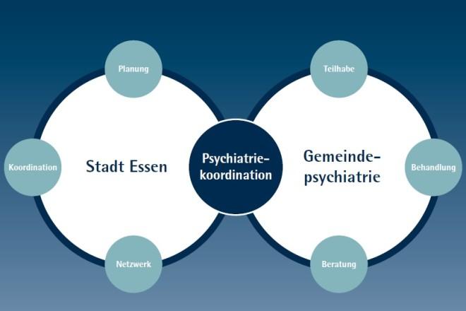 Foto: Abbildung der Struktur der Psychiatrikoordination in der Stadt Essen
