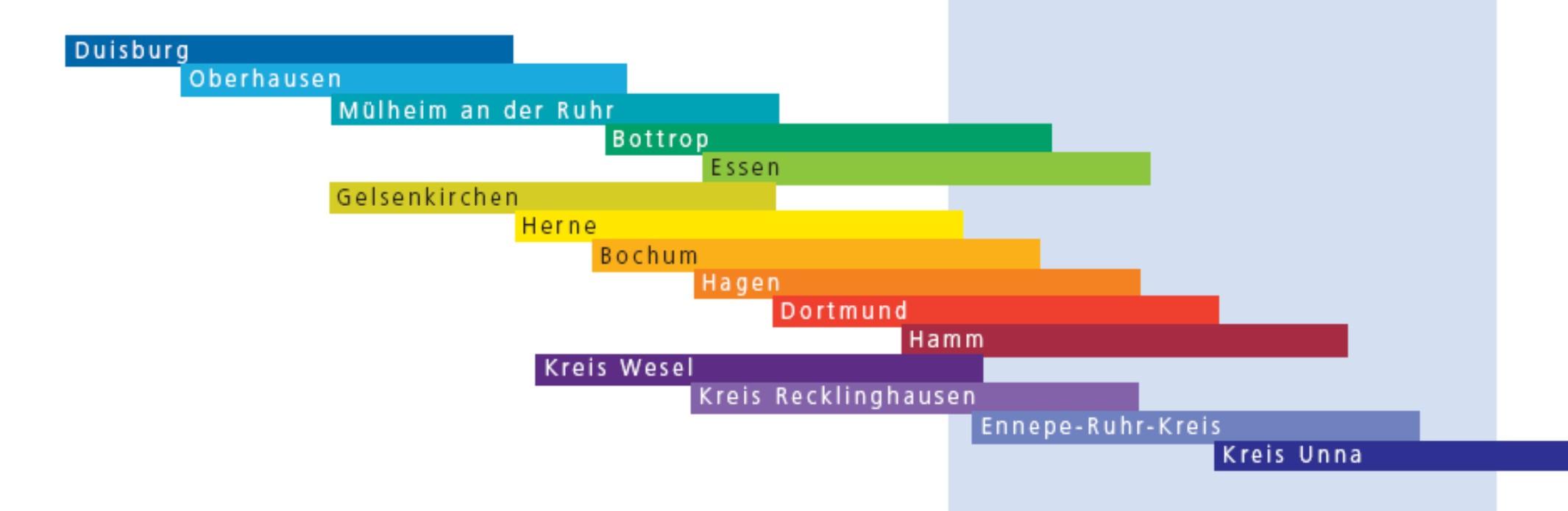 farblich unterlegte Namen der beteiligten Städte