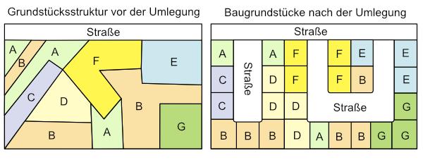 Grundstücksstruktur vor der Umlegung / Baugrundstücke nach der Umlegung