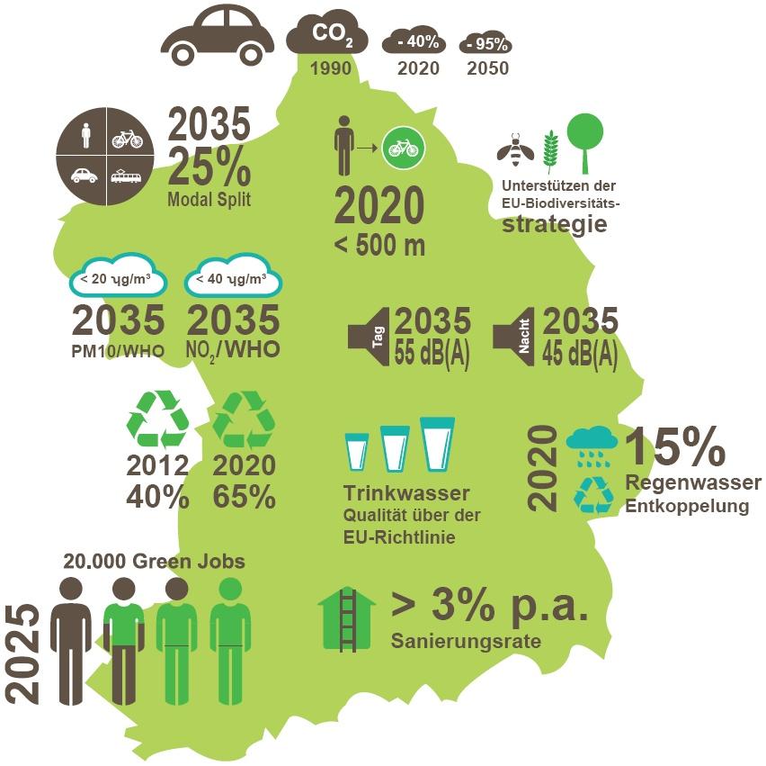 Grafische Darstellung der 12 Ziele der 'Grüne Hauptstadt Europas - Essen 2017'