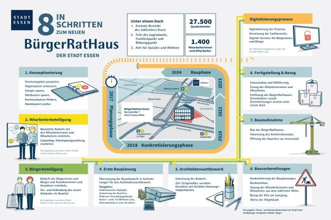 """Info-Grafik """"In 8 Schritten zum neuen BürgerRatHaus der Stadt Essen"""""""