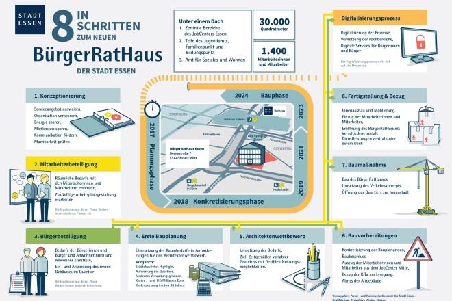 Grafische Darstellung der acht Schritte bis zum Bezug des BürgerRatHauses.