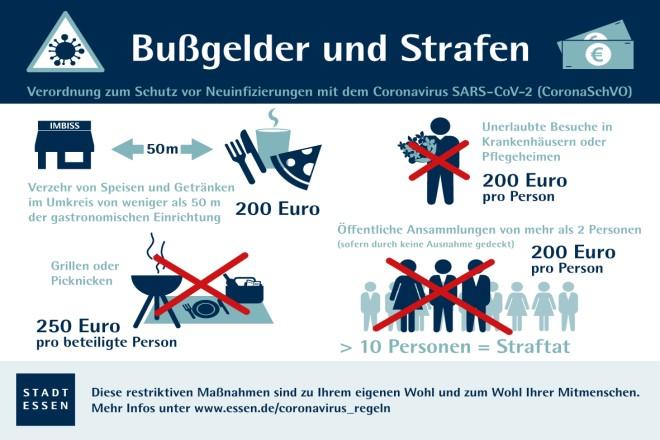 Infografik: Straf- und Bußgeldtatbeständen aus der Corona-Schutzverordnung des Landes NRW