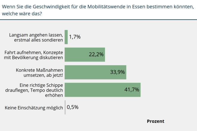 """Balkendiagramm Meinungsumfrage """"Mit welcher Geschwindigkeit soll die Mobilitätswende betrieben werden?"""""""