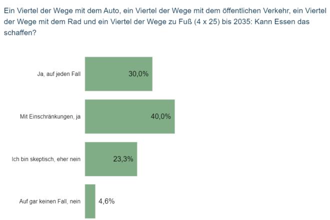 """Balkendiagramm Meinungsumfrage """"Kann Essen den Modal-Split schaffen?"""""""