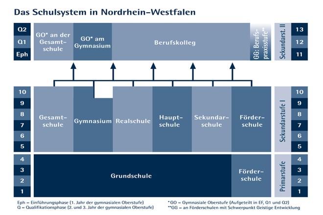 Grafik: Schulsystem in Nordrhein-Westfalen
