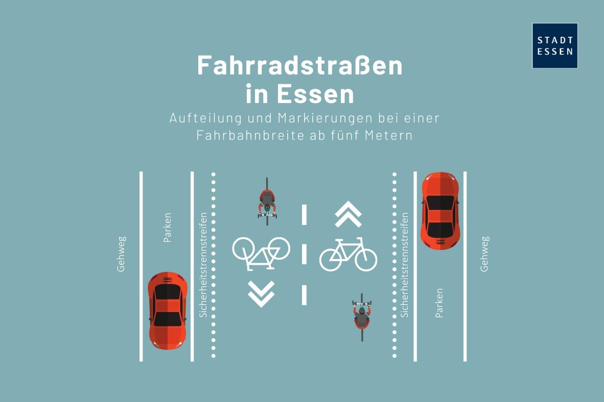 Grafik: Vereinfachte und nicht maßstabsgetreue Darstellung einer Fahrradstraße ab einer Fahrbahnbreite von fünf Metern.