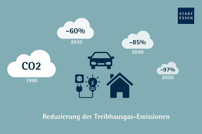 Grafik: Treibhausgasreduzierung