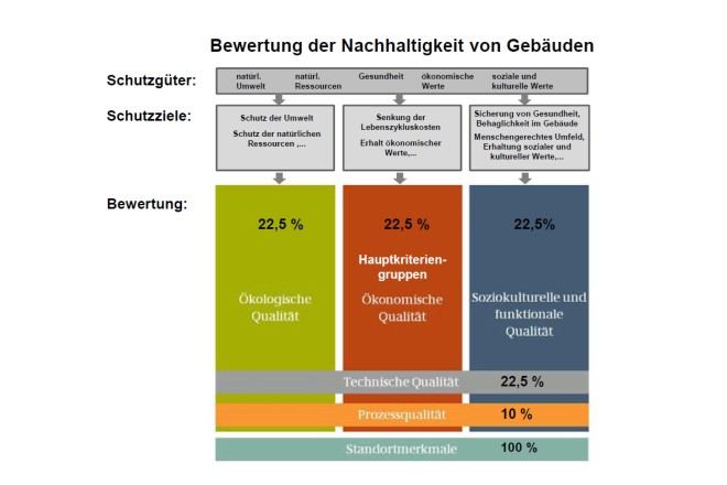"""Grafik: Die fünf Dimensionen der Nachhaltigkeit nach dem """"Bewertungssystem Nachhaltiges Bauen"""" und deren Gewichtung im Bewertungsprozess."""