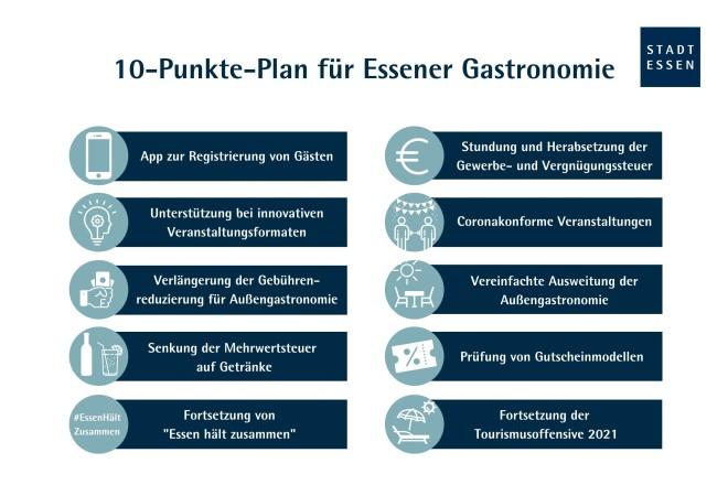 Der 10-Punkte-Plan für die Essener Gastronomie und Hotellerie im Überblick.