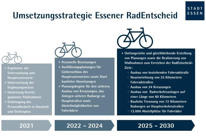Infografik zur Umsetzungstrategie des RadEntscheids
